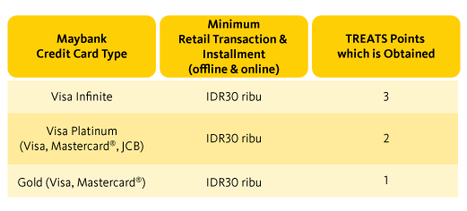 Maybank Treats Points - Collect Point Rewards in Every Transaction with  Maybank Credit Card