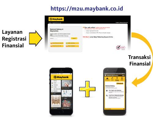 Maybank2u Registration